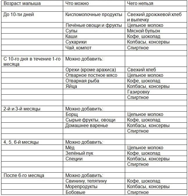 питание при грудном вскармливании по месяцам таблица